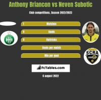 Anthony Briancon vs Neven Subotic h2h player stats