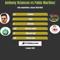 Anthony Briancon vs Pablo Martinez h2h player stats