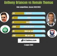Anthony Briancon vs Romain Thomas h2h player stats