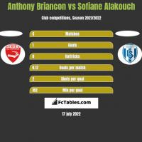 Anthony Briancon vs Sofiane Alakouch h2h player stats