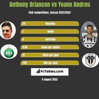 Anthony Briancon vs Yoann Andreu h2h player stats