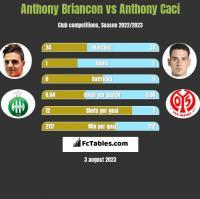 Anthony Briancon vs Anthony Caci h2h player stats