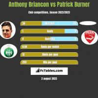 Anthony Briancon vs Patrick Burner h2h player stats