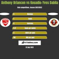 Anthony Briancon vs Kouadio-Yves Dabila h2h player stats