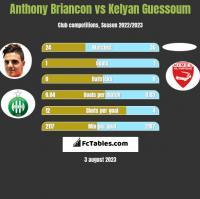 Anthony Briancon vs Kelyan Guessoum h2h player stats