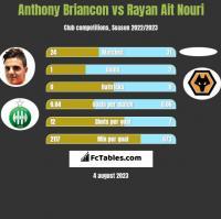 Anthony Briancon vs Rayan Ait Nouri h2h player stats