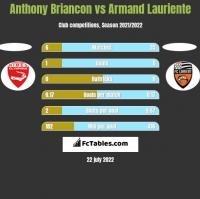Anthony Briancon vs Armand Lauriente h2h player stats
