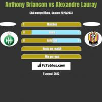 Anthony Briancon vs Alexandre Lauray h2h player stats