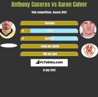 Anthony Caceres vs Aaron Calver h2h player stats