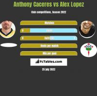 Anthony Caceres vs Alex Lopez h2h player stats