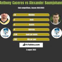 Anthony Caceres vs Alexander Baumjohann h2h player stats