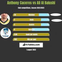 Anthony Caceres vs Ali Al Balushi h2h player stats