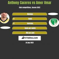 Anthony Caceres vs Amer Omar h2h player stats
