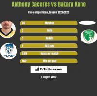 Anthony Caceres vs Bakary Kone h2h player stats