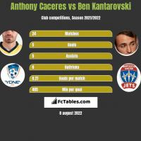 Anthony Caceres vs Ben Kantarovski h2h player stats