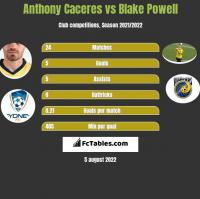 Anthony Caceres vs Blake Powell h2h player stats