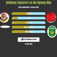 Anthony Caceres vs Bo-Kyung Kim h2h player stats
