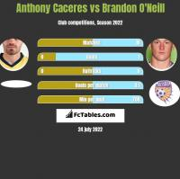 Anthony Caceres vs Brandon O'Neill h2h player stats
