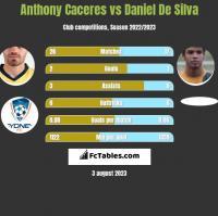 Anthony Caceres vs Daniel De Silva h2h player stats