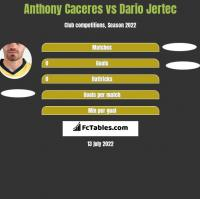 Anthony Caceres vs Dario Jertec h2h player stats