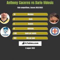 Anthony Caceres vs Dario Vidosic h2h player stats