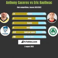 Anthony Caceres vs Eric Bautheac h2h player stats