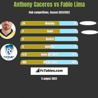 Anthony Caceres vs Fabio Lima h2h player stats