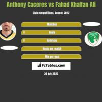 Anthony Caceres vs Fahad Khalfan Ali h2h player stats