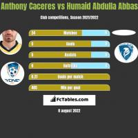 Anthony Caceres vs Humaid Abdulla Abbas h2h player stats