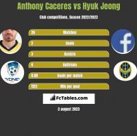 Anthony Caceres vs Hyuk Jeong h2h player stats
