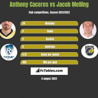Anthony Caceres vs Jacob Melling h2h player stats