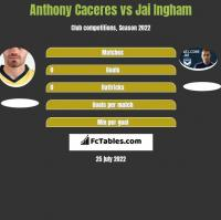 Anthony Caceres vs Jai Ingham h2h player stats