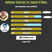 Anthony Caceres vs James O'Shea h2h player stats