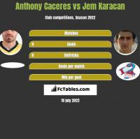 Anthony Caceres vs Jem Karacan h2h player stats