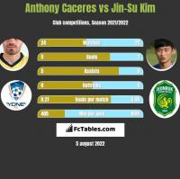 Anthony Caceres vs Jin-Su Kim h2h player stats