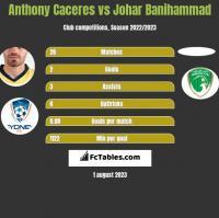 Anthony Caceres vs Johar Banihammad h2h player stats