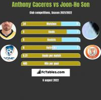 Anthony Caceres vs Joon-Ho Son h2h player stats