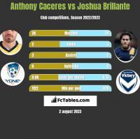 Anthony Caceres vs Joshua Brillante h2h player stats