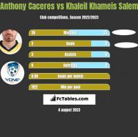 Anthony Caceres vs Khaleil Khameis Salem h2h player stats