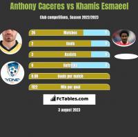 Anthony Caceres vs Khamis Esmaeel h2h player stats