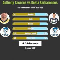 Anthony Caceres vs Kosta Barbarouses h2h player stats
