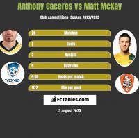 Anthony Caceres vs Matt McKay h2h player stats