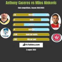 Anthony Caceres vs Milos Ninković h2h player stats