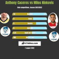 Anthony Caceres vs Milos Ninkovic h2h player stats