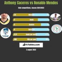 Anthony Caceres vs Ronaldo Mendes h2h player stats