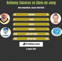 Anthony Caceres vs Siem de Jong h2h player stats