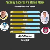 Anthony Caceres vs Stefan Mauk h2h player stats
