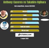 Anthony Caceres vs Takahiro Ogihara h2h player stats