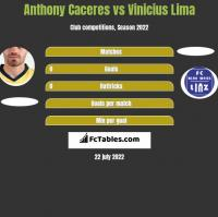 Anthony Caceres vs Vinicius Lima h2h player stats