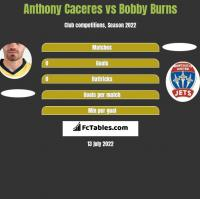 Anthony Caceres vs Bobby Burns h2h player stats